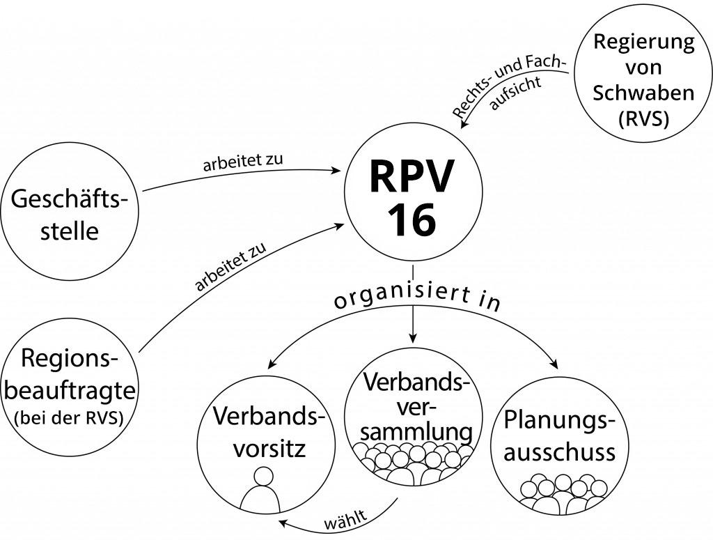 Überblick Organisation
